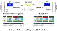 Wireless Control and Telemetry