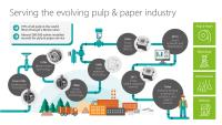 Pulp and paper innovations driven by a history of industry-firsts