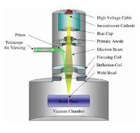 Why Does Electron Beam Welding Need A Vacuum?