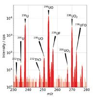 Nuclear Materials   Identification of isotopically rich materials using bulk composition mass spectra