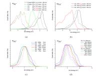 The effect of plasma ion energy and composition on the morphology of FeO and FeS2 films for dy-sensitized solar cells