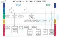 Solid Phase Extraction Microplate Selection Guide
