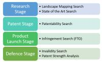 How to choose the correct patent search for your client