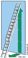 DO position the ladder so that the base won't slip outwards