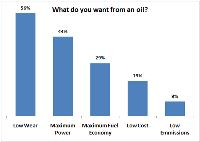 ENGINE OIL What do users want?