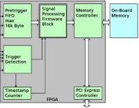 FPGA based signal peak detection and statistics for digitizer hardware