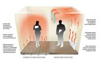 How Easy Is It To Install Electric Underfloor Heating?