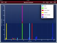 MS Spectral Overlap Evaluator – a new iPad App for Mass Spectrometry