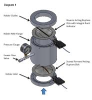 Double Rupture Disk Assembly is a Great Solution for Severe Process Environments.
