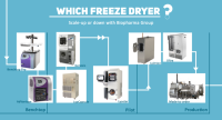 Production Freeze Dryers For Biotech Industries