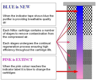 Colour Change Monitors For Breathing Air Purifiers