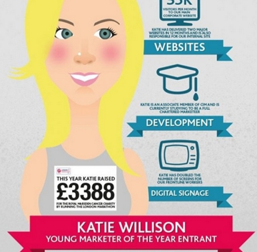 Professional Infographic Designers In Manchester