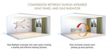 Infrared Radiant Heater Suppliers In UK