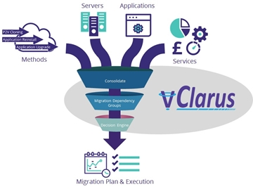 Workload Migration With vClarus