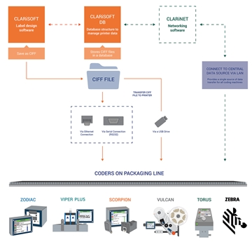 Integrated Coding Software For Printing