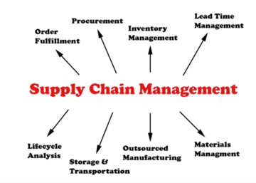 Supply Chain Management For Electronic Components