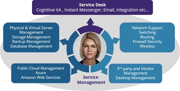 Nationwide AI Managed Services