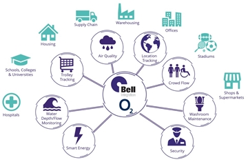 End-To-End IoT Solutions London