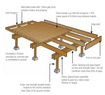 High Quality Timber Decking Joists