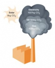 Solar thermal technology