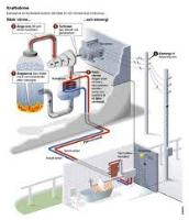 Combined Heat and Power System Leasing