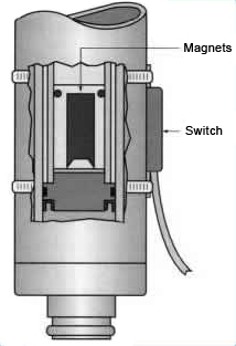 Magnetic Safety Switch