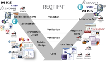 Reqtify Requirements Traceability and Impact Analysis