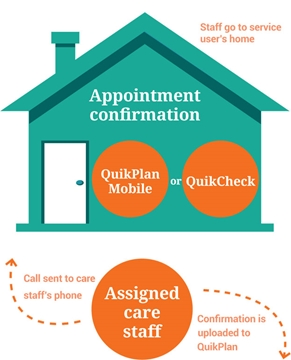 Quik Plan Electronic Call Monitoring Systems Visit Confirmation