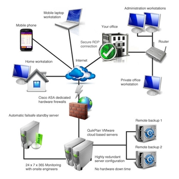 Cloud Based Rostering System Software
