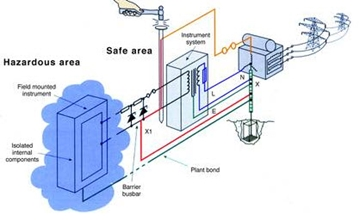 Spark Proof Installations- Refrigeration and Air Conditioning