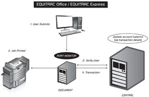 Equitrac Office print management software