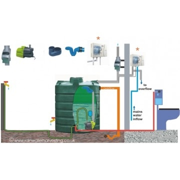 Direct Feed Above Ground Rainwater Systems