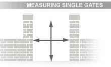 Single Gate Measurements