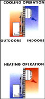 Air Conditioning For Cooling