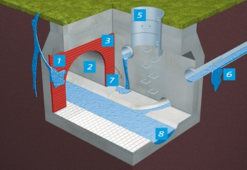 Waterproofing Tanks & Pipes in Sewage Systems