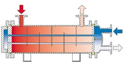 C-100 Shell and Tube Heat Exchangers