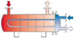 C-300 Shell and Tube Heat Exchangers