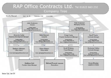 Rap Office Contracts Ltd - Company Tree